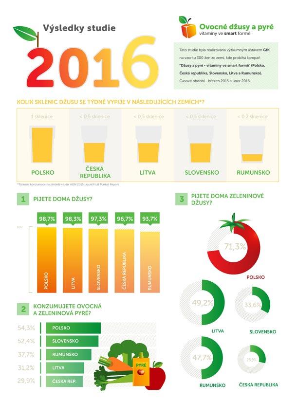 Průměrný Čech konzumuje ročně pouze 5,2 l džusu, zeleninové džusy jsou v České republice stále neznámé
